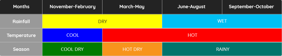 Philippine Seasons Every Quarter of the Year