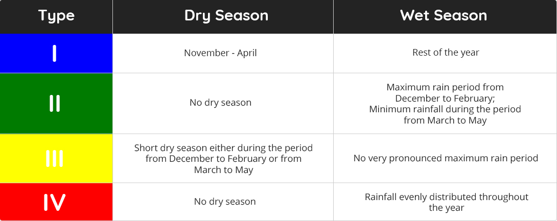 Seasons in the Philippines