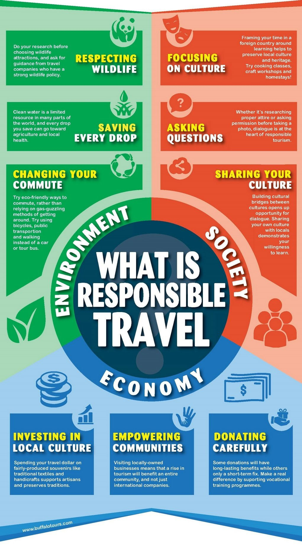 What is Responsible Travel